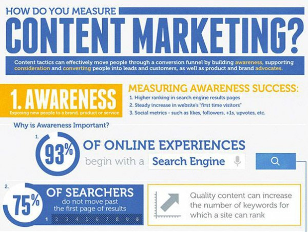 infografica content marketing